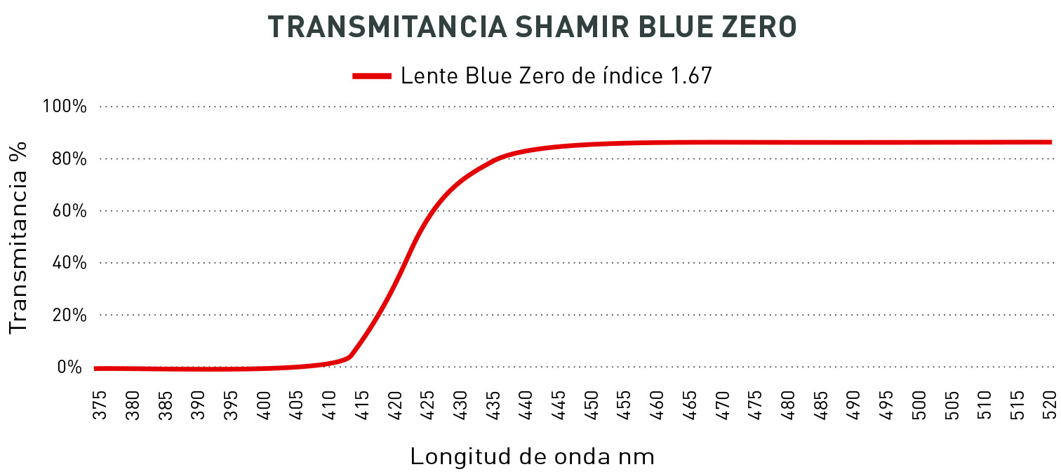 Blue Zero graph new Denish